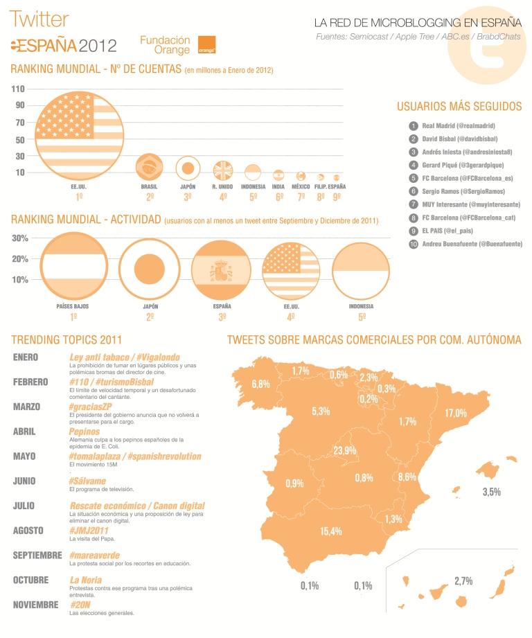 Sigue al alza el uso de Twitter en Epaña.